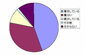最近3年間におけるメンタルヘルス不調者の増減傾向の円グラフ
