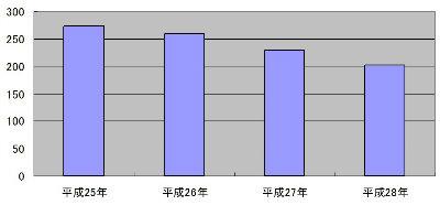 就職失敗を理由とする自殺者数の推移の表